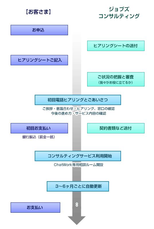 jobs_導入フロー