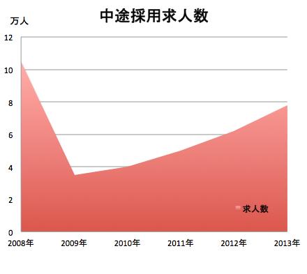 tyuuto-kyuujin-graph